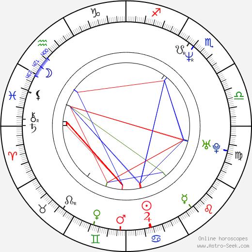 Jiří Macháček astro natal birth chart, Jiří Macháček horoscope, astrology