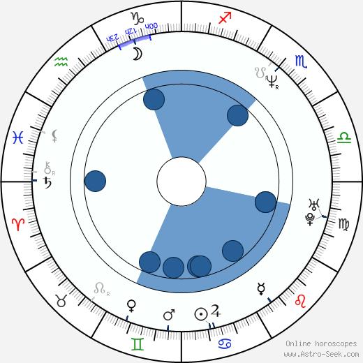 Juraj Šajmovič Jr. wikipedia, horoscope, astrology, instagram
