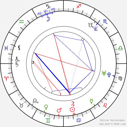 Juraj Šajmovič Jr. birth chart, Juraj Šajmovič Jr. astro natal horoscope, astrology