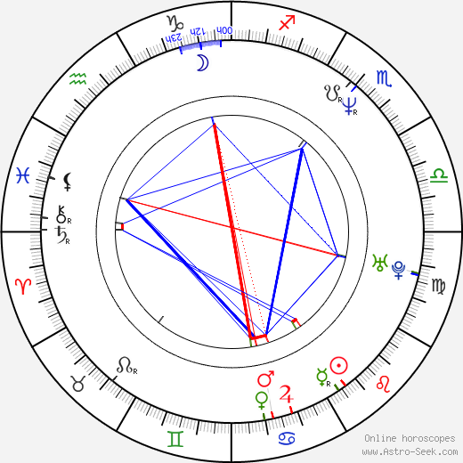 Керри Фокс Kerry Fox день рождения гороскоп, Kerry Fox Натальная карта онлайн
