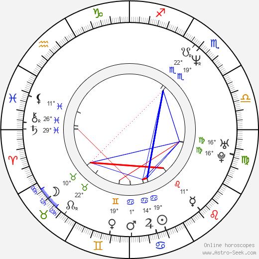 Kristoff St. John birth chart, biography, wikipedia 2020, 2021