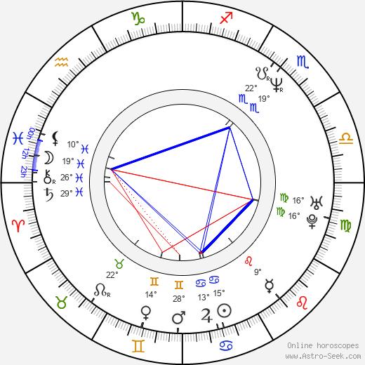 Kudret Sabanci birth chart, biography, wikipedia 2018, 2019
