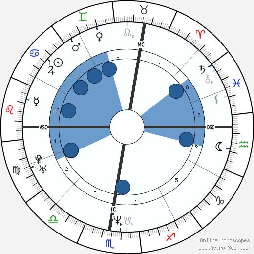 Laurence Ferrari wikipedia, horoscope, astrology, instagram
