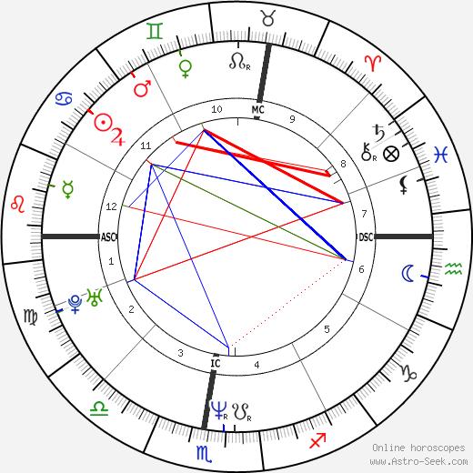Laurence Ferrari день рождения гороскоп, Laurence Ferrari Натальная карта онлайн