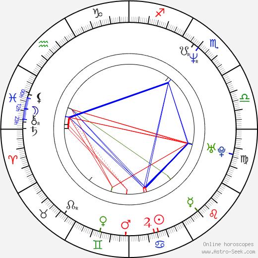 Lenka Slepičková-Hornová astro natal birth chart, Lenka Slepičková-Hornová horoscope, astrology