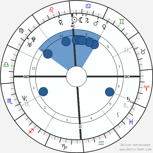 Lou Barlow horoscope, astrology, sign, zodiac, date of birth, instagram