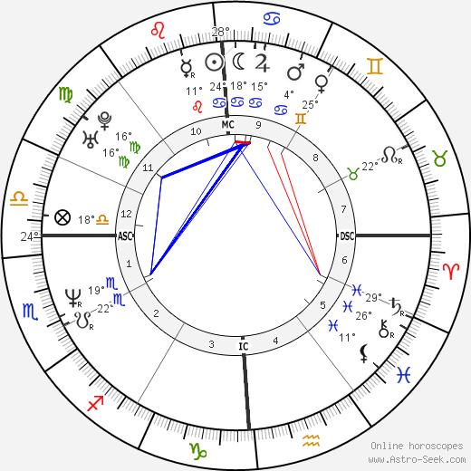 Lou Barlow birth chart, biography, wikipedia 2018, 2019