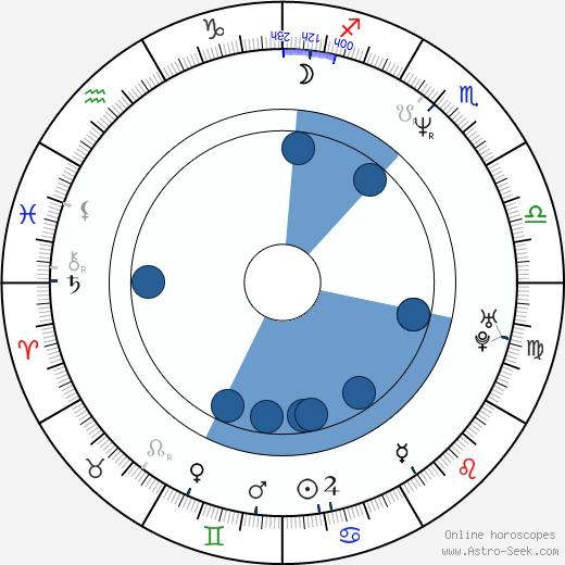 Lutz Winde wikipedia, horoscope, astrology, instagram