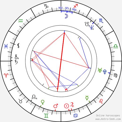 Lutz Winde birth chart, Lutz Winde astro natal horoscope, astrology