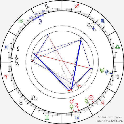 Marcus Grüsser birth chart, Marcus Grüsser astro natal horoscope, astrology