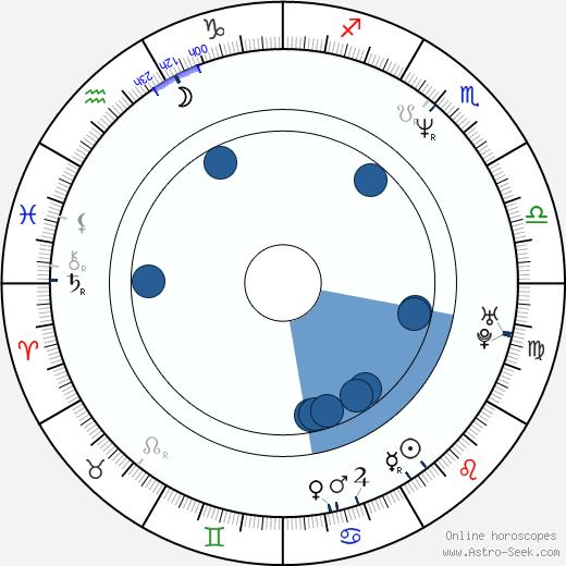 Markéta Valentová wikipedia, horoscope, astrology, instagram