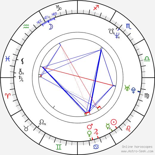 Markéta Valentová astro natal birth chart, Markéta Valentová horoscope, astrology