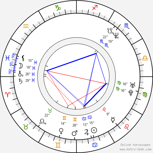 Markus H. Eberhard birth chart, biography, wikipedia 2019, 2020