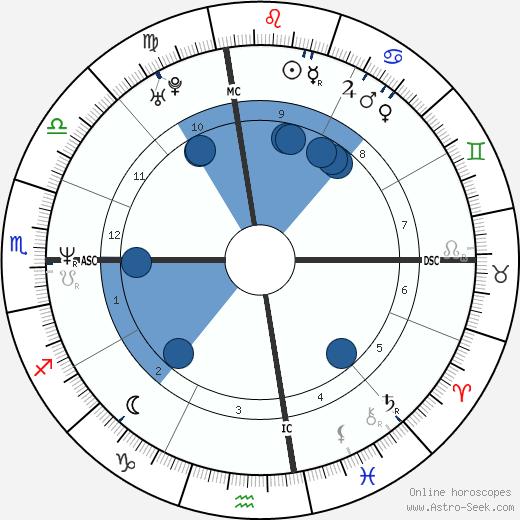 Martina Mcbride wikipedia, horoscope, astrology, instagram