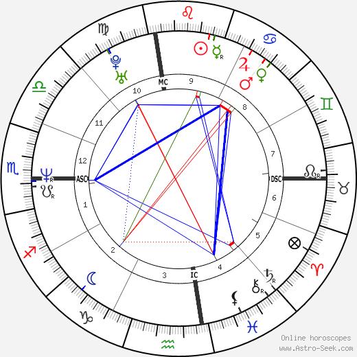 Martina Mcbride tema natale, oroscopo, Martina Mcbride oroscopi gratuiti, astrologia