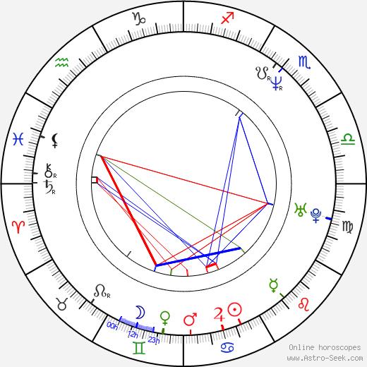 Masatoshi Nagase birth chart, Masatoshi Nagase astro natal horoscope, astrology