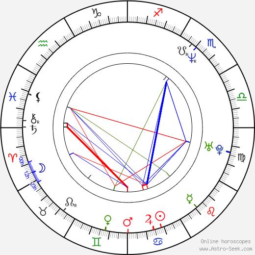 Mick Molloy день рождения гороскоп, Mick Molloy Натальная карта онлайн
