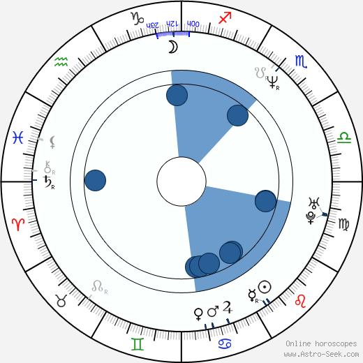 Miles Hunt wikipedia, horoscope, astrology, instagram