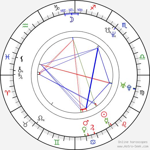 Miles Hunt birth chart, Miles Hunt astro natal horoscope, astrology