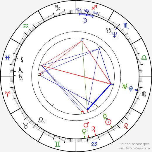 Miloš Kabyl день рождения гороскоп, Miloš Kabyl Натальная карта онлайн
