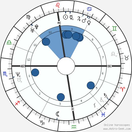 Neri Marcorè wikipedia, horoscope, astrology, instagram
