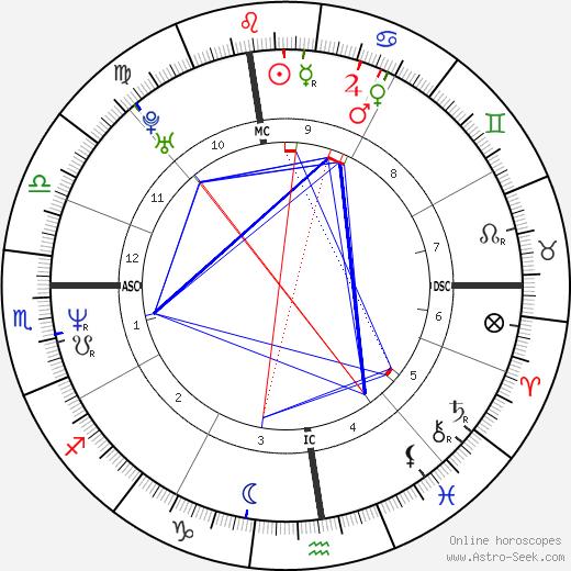 Neri Marcorè tema natale, oroscopo, Neri Marcorè oroscopi gratuiti, astrologia