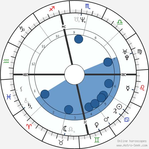 Nikki Bacharach wikipedia, horoscope, astrology, instagram
