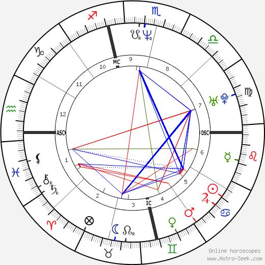 Энджи Дикинсон Nikki Bacharach день рождения гороскоп, Nikki Bacharach Натальная карта онлайн