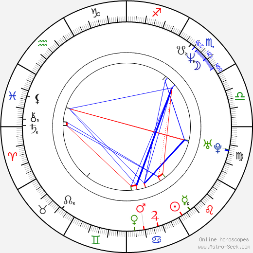 Peter Batthyany birth chart, Peter Batthyany astro natal horoscope, astrology