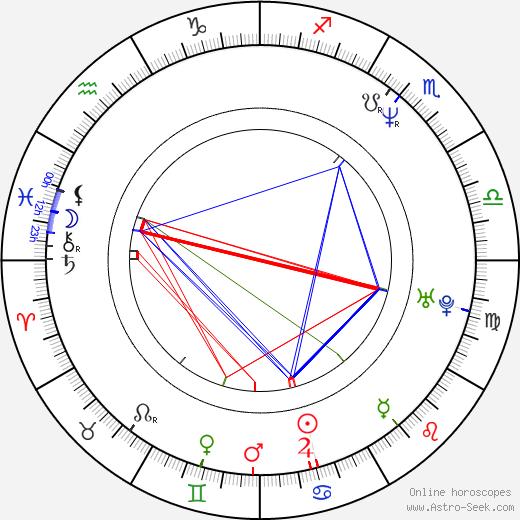 Revathy tema natale, oroscopo, Revathy oroscopi gratuiti, astrologia