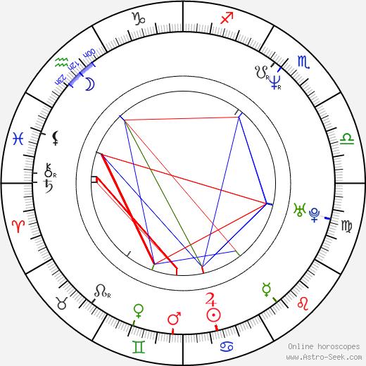 Richard Brabec день рождения гороскоп, Richard Brabec Натальная карта онлайн