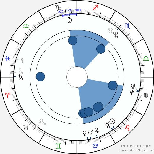 Richard Steven Horvitz wikipedia, horoscope, astrology, instagram