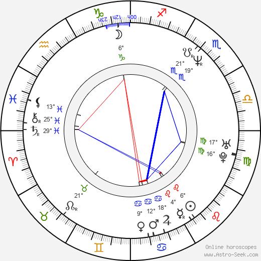 Richard Steven Horvitz birth chart, biography, wikipedia 2018, 2019
