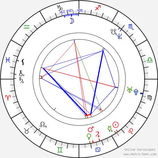 Richard Steven Horvitz astro natal birth chart, Richard Steven Horvitz horoscope, astrology