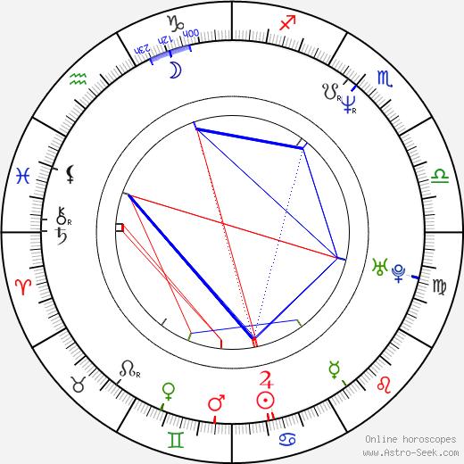 Rod Coronado astro natal birth chart, Rod Coronado horoscope, astrology