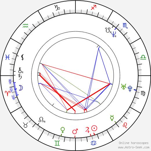 Roman Ludva день рождения гороскоп, Roman Ludva Натальная карта онлайн