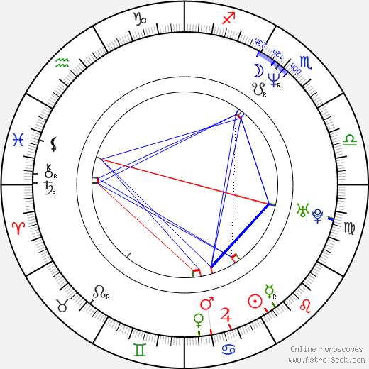 Roman Ondráček birth chart, Roman Ondráček astro natal horoscope, astrology