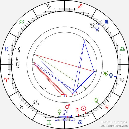 Скотт Дерриксон Scott Derrickson день рождения гороскоп, Scott Derrickson Натальная карта онлайн