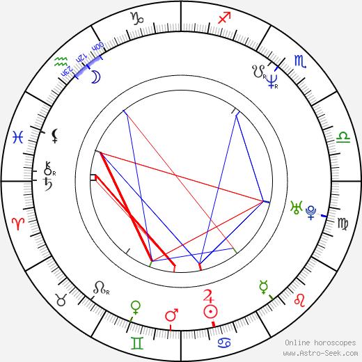 Shusaku Matsuoka birth chart, Shusaku Matsuoka astro natal horoscope, astrology