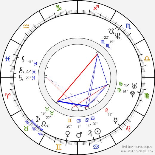Sylwester Latkowski birth chart, biography, wikipedia 2019, 2020