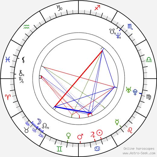 Sylwester Latkowski astro natal birth chart, Sylwester Latkowski horoscope, astrology