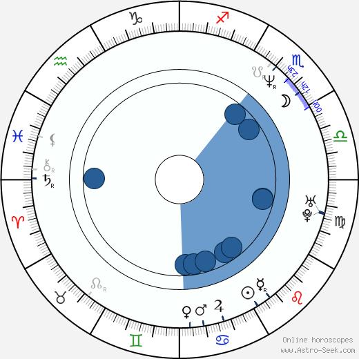 Veronica Yip wikipedia, horoscope, astrology, instagram