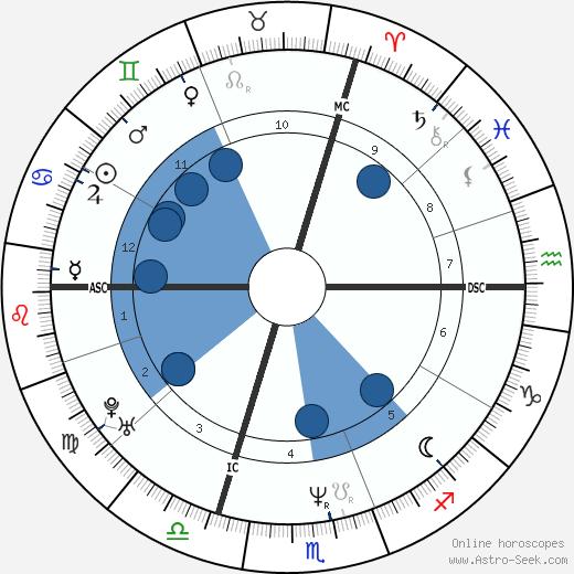 Zita Eva Funkenhauser wikipedia, horoscope, astrology, instagram