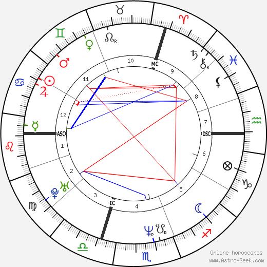 Zita Eva Funkenhauser день рождения гороскоп, Zita Eva Funkenhauser Натальная карта онлайн