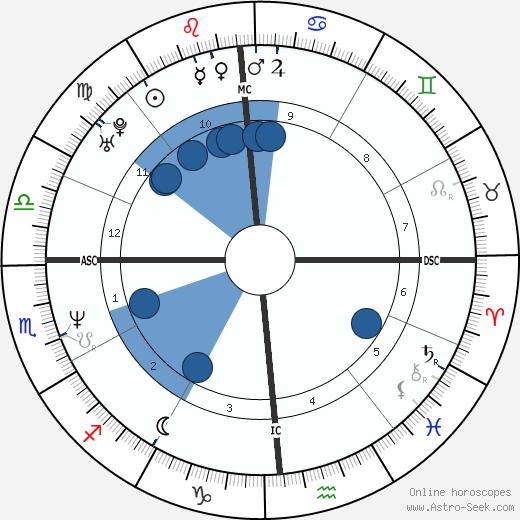 Agostino Abbagnale wikipedia, horoscope, astrology, instagram