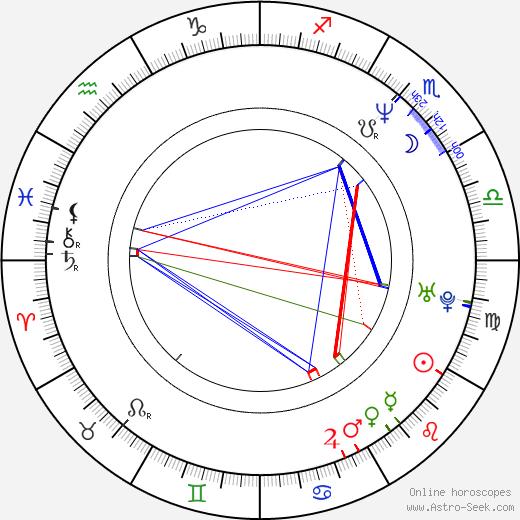 Aleksandr Dulerayn birth chart, Aleksandr Dulerayn astro natal horoscope, astrology