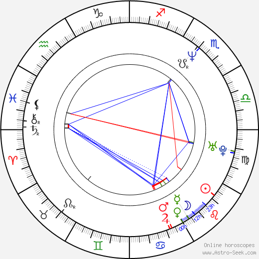 Beata Fudalej astro natal birth chart, Beata Fudalej horoscope, astrology