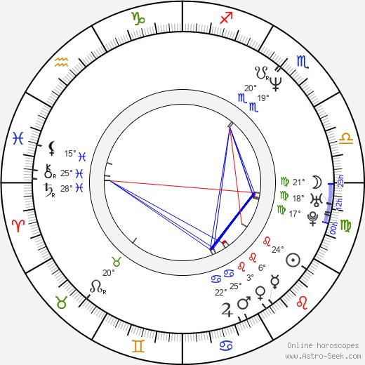 Boris Krjuk birth chart, biography, wikipedia 2020, 2021