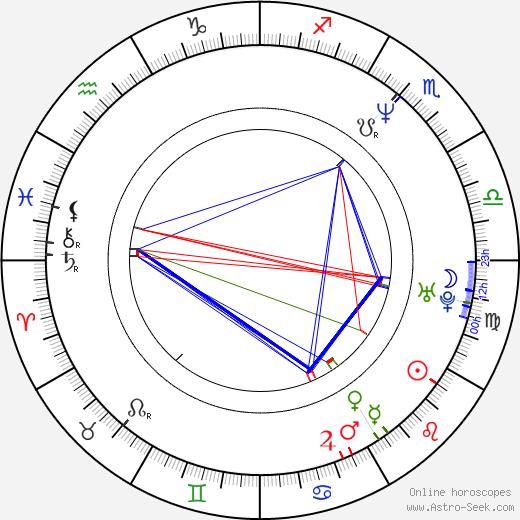 Boris Krjuk astro natal birth chart, Boris Krjuk horoscope, astrology