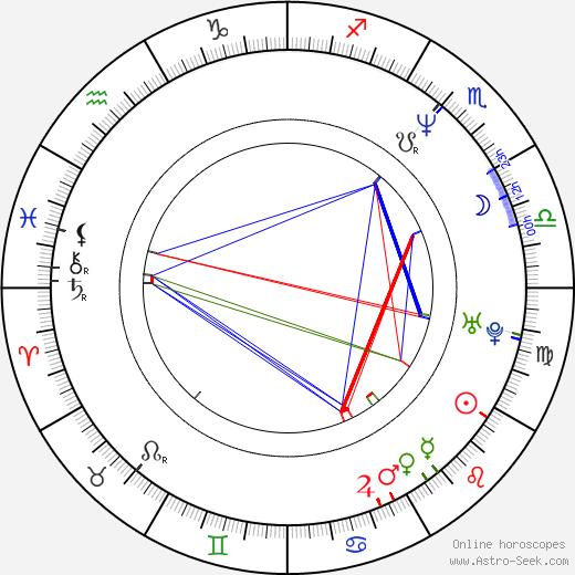 Brittania birth chart, Brittania astro natal horoscope, astrology